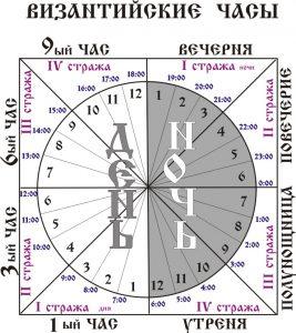 Суточный круг Богослужений